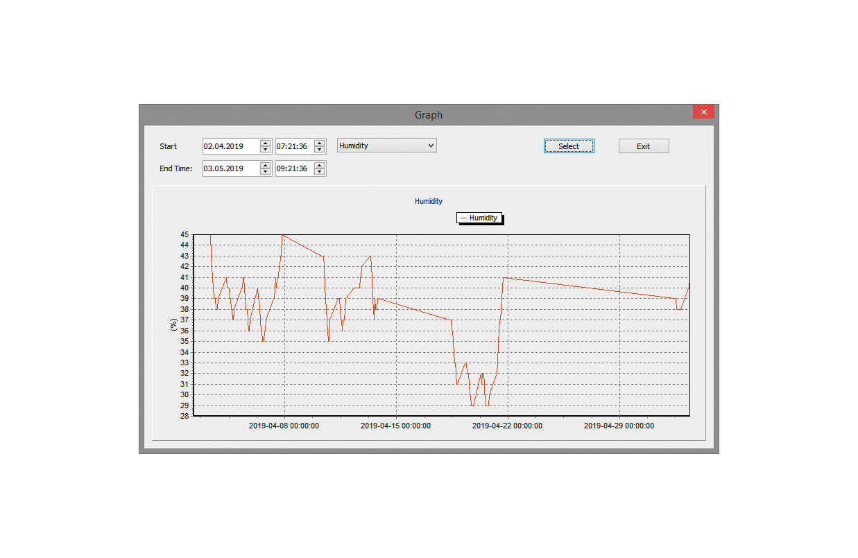RoomLogg PRO Beispiel-Graph